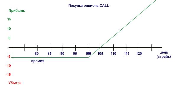 Продажа call опциона с премией развод бинарные опционы